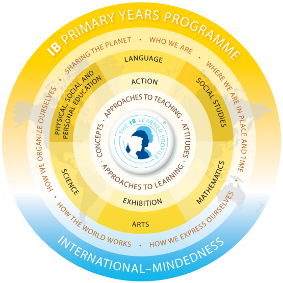 IB primary years programme model